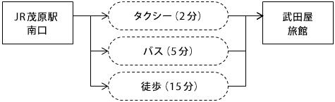 JR茂原駅南口からタクシーで2分、バスで5分、徒歩では15分で武田屋旅館に到着します。